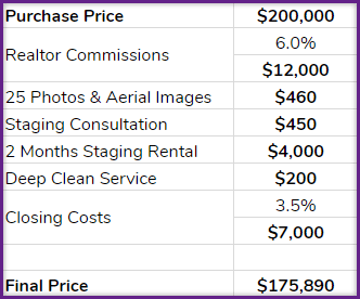 Costs Associated with Selling Your Home