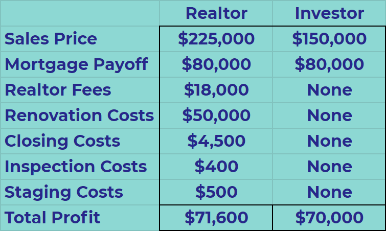how to sell a house as is - can you sell a house as is - how to sell your house as is - can i sell my house as is