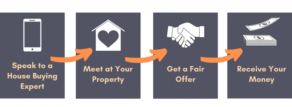 Sell Your House in 4 Steps