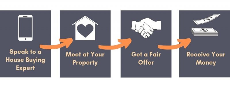 Sell Your House to Fast GTA House Buyer in 4 Simple Steps