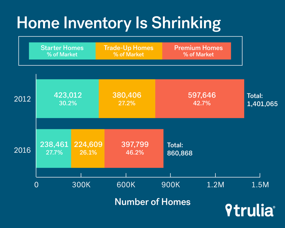 low inventory graph