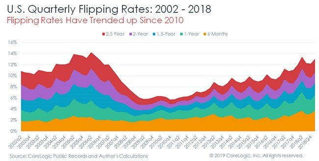 House Flipping accounts for close to 15% of the current home sales in America