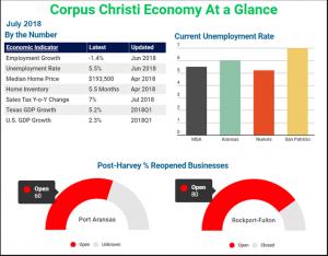 Corpus Christi Metroplex Economic Update