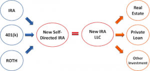 Self directed IRA MAP