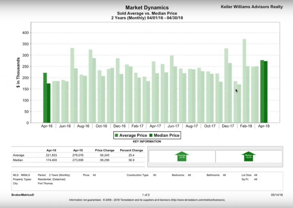 Fort Thomas Real Estate Sold Average vs Median Sale Price report from April 2016 to April 2018 - Broker Metrics