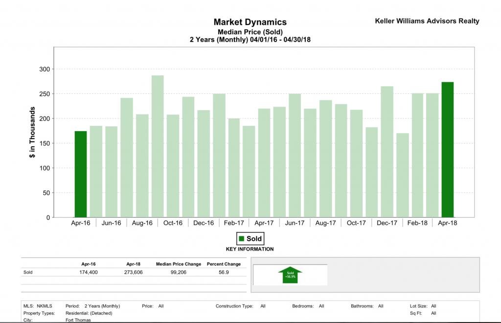Fort Thomas Real Estate Median Sale Price report from April 2016 to April 2018 - Broker Metrics