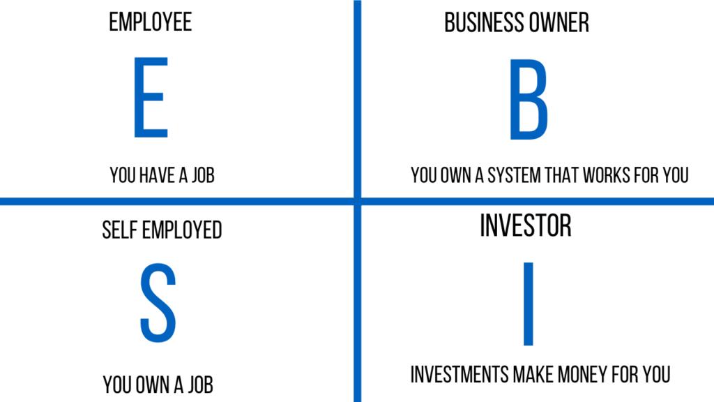Investing in real estate - cash flow quadrant