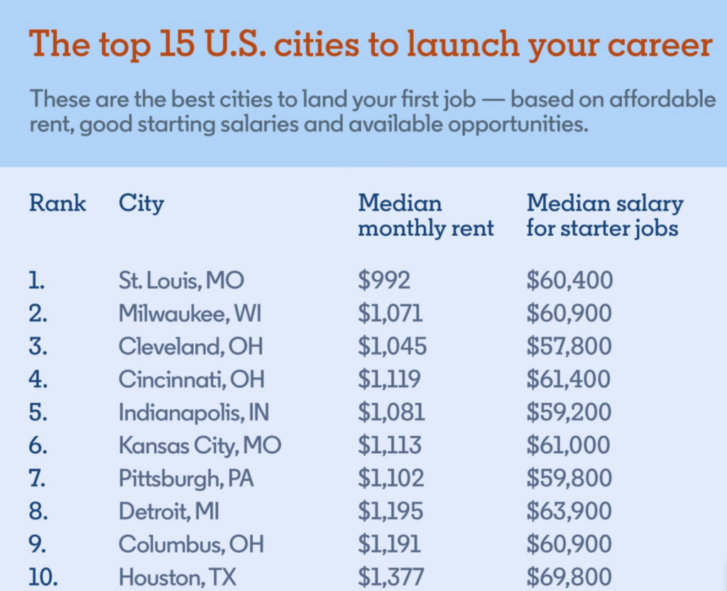 best U.S. cities to launch your career - median monthly rent and median salary for starter jobs chart