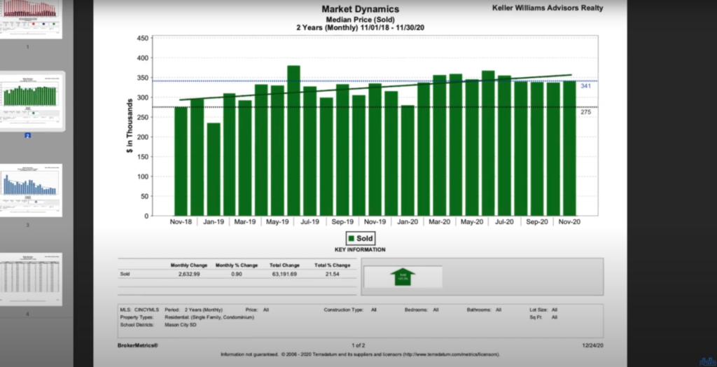 cost of homes in mason, oh - appreciation of homes in Mason, Cincinnati suburb