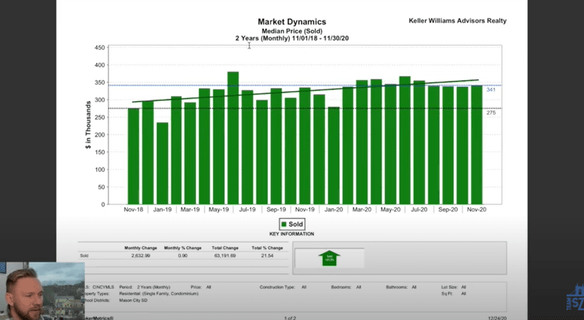 Cincinnati Real Estate Market  Housing Trends and Prediction - Median price sold MLS data for Mason, Ohio