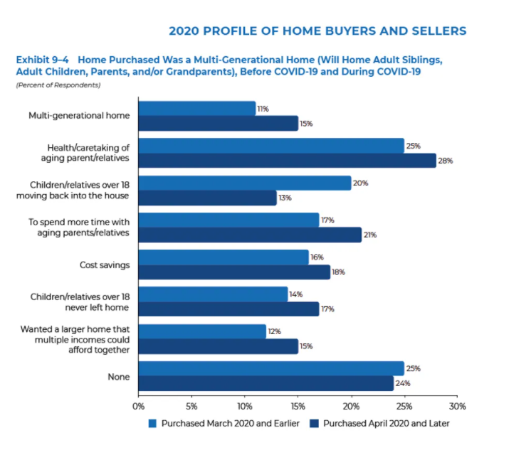 Multigenerational home - Home purchase Graph
