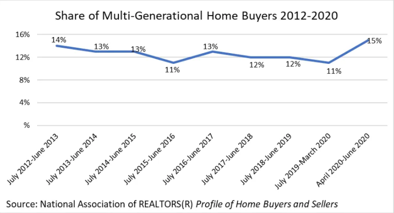 Share of multigenerational home buyers 2012-2020