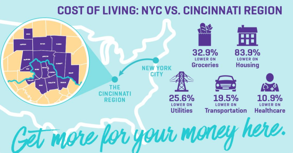 Cost of living NYC VS CININNATI