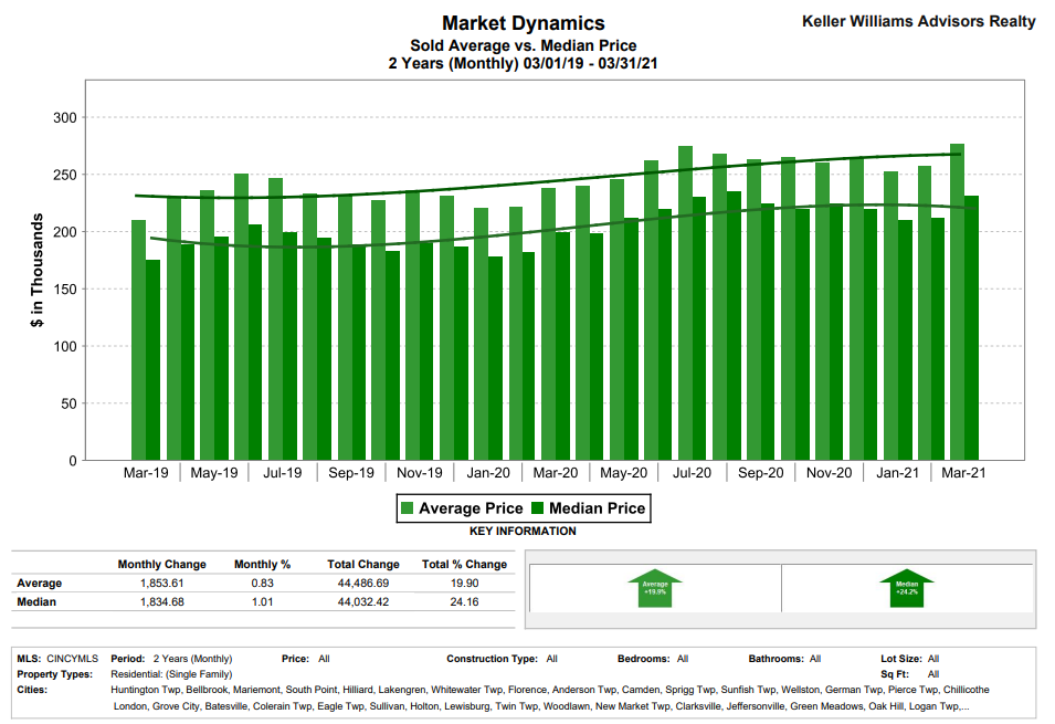 Should You Sell Your House in 2021? Sold Avg vs. Median price