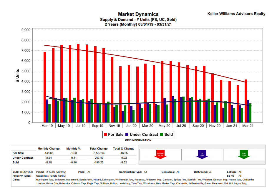 Should You Sell Your House in 2021-  Supply and demand ( # of units (FS,UC, Sold)