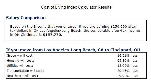 Who else wants MORE house for LESS money? Cincy COST OF LIVING Benefits- calculation