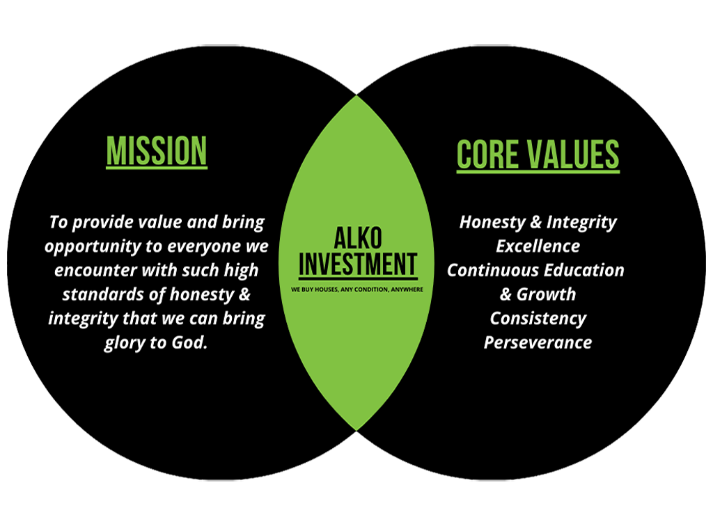 Alko Investment LLC Mission and Core Values