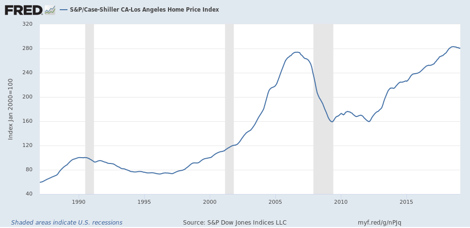 Los Angeles home price index