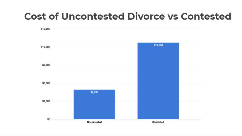 Cheap Uncontested Divorce - Cost of Uncontested Divorce In Georgia - The Average Cost of Divorce - Cost for Divorce Lawyer