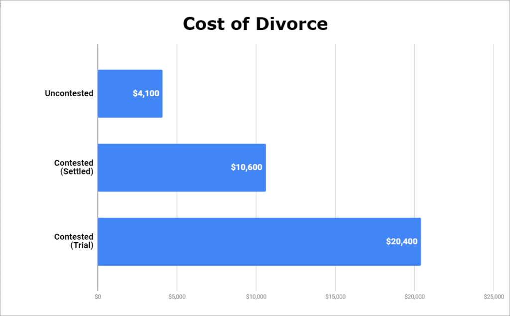 Cost of Divorce in Georgia - How Much Does Divorce Cost in Georgia - Cost of Uncontested Divorce - Cost for Uncontested Divorce - How Much Does an Uncontested Divorce Cost - Cost of Uncontested Divorce in Georgia