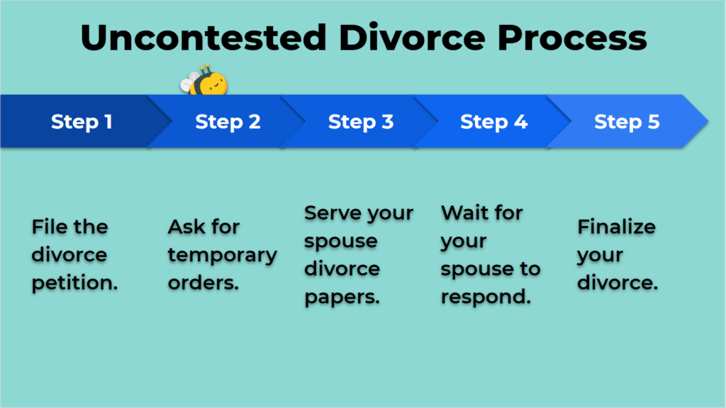 Uncontested Divorce Process - The Divorce Process - How To Start Divorce Process - Divorce Process Georgia - Divorce Process Step by Step - Divorce Process In GA