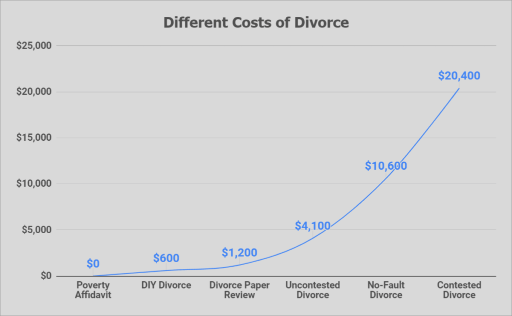 free divorce in georgia - cheap divorce in georgia - cost of divorce in georgia - how much does the average divorce cost