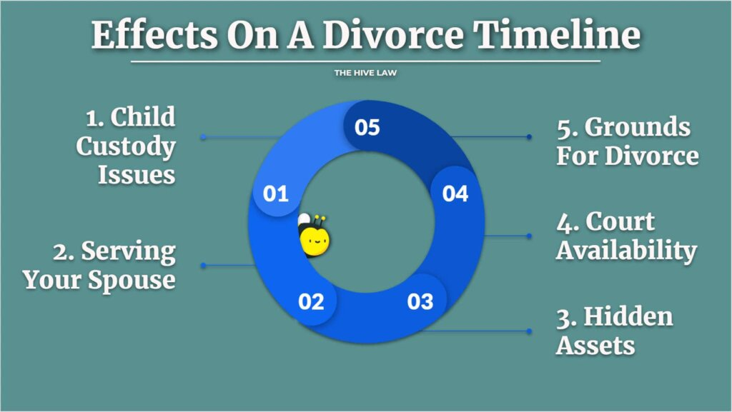 How Long Does It Take To Get A Divorce - How Long Does It Take To Get Divorced - How Long Does A Divorce Take