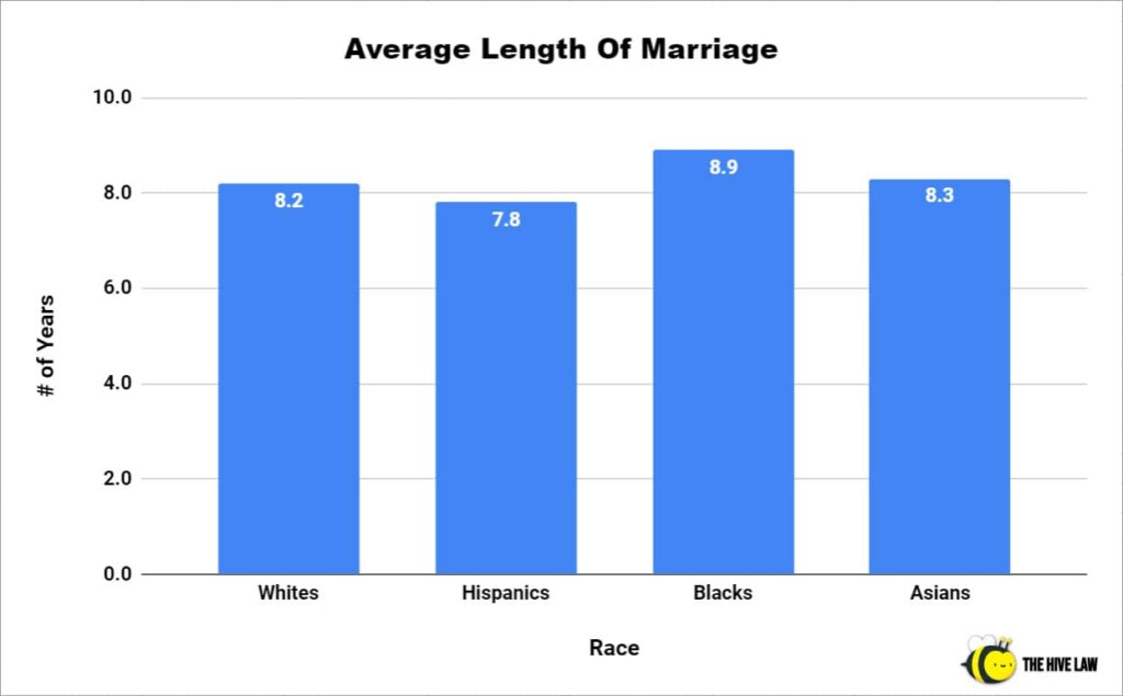 Average Length Of Marriage - Average Marriage Length - Marriage Statistics - Average Length Of Marriage Before Divorce