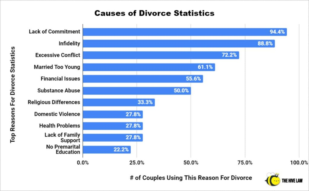 Causes of Divorce Statistics - Top Reasons For Divorce Statistics - Stats On Divorce - Divorce Statistics - Marriage Statistics