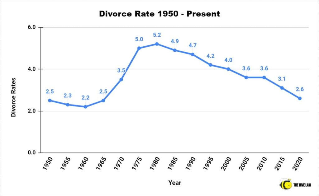Divorce Rate 1950 - Present - Divorce Rate In US - Divorce Rate In America
