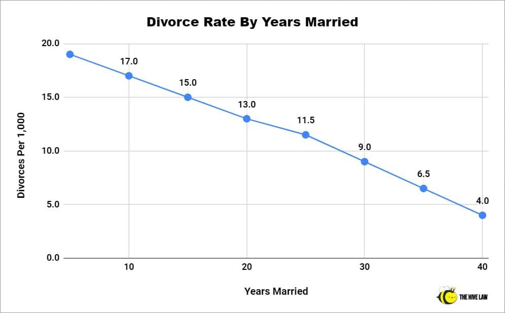 Divorce Rate By Years Married - Divorce Rate After 25 Years Of Marriage - Divorce After 20 Years Statistics - Percentage Of Divorce After 30 Years Of Marriage