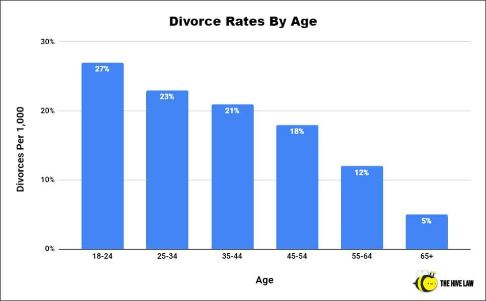 Divorce Rates By Age - Average Length Of Marriage Before Divorce - Rate Of Divorces - Divorce Rate Statistics - Divorce Rate In US