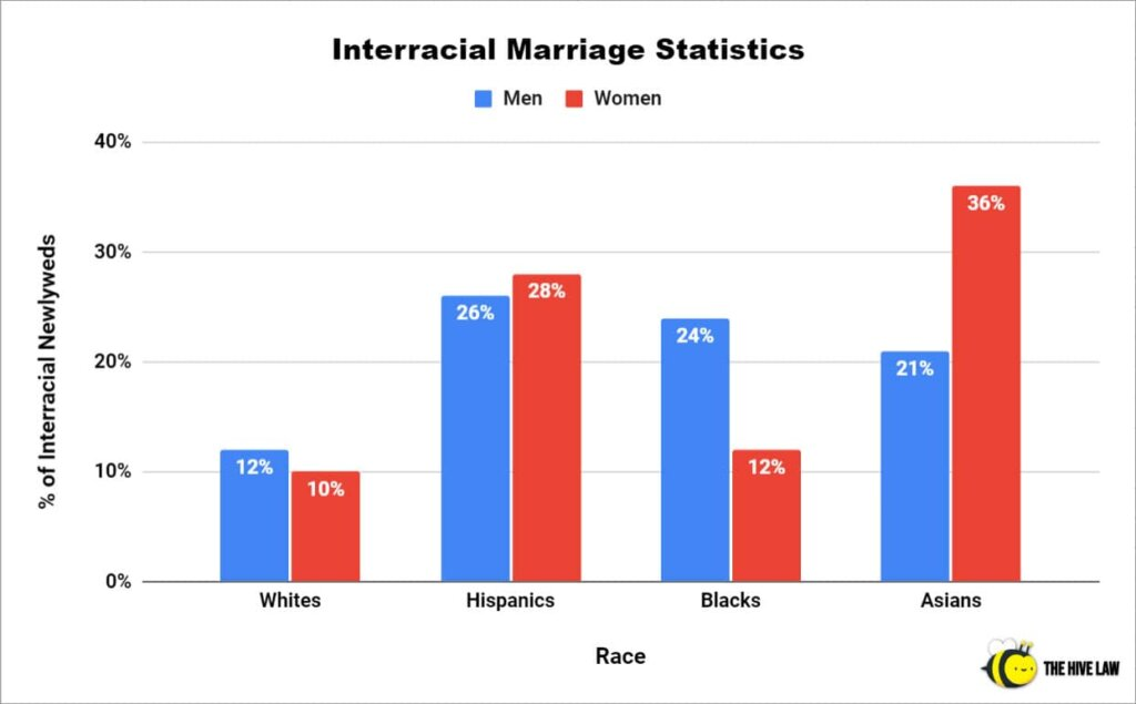 Interracial Marriage Divorce Rate - Interracial Marriage Statistics - Divorce Rate Statistics - US Divorce Rate - Divorce Percentage