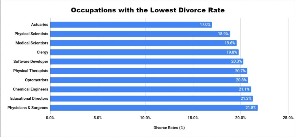 Lowest Divorce Rate By Profession - US Marriage Statistics - Stats On Divorce - Divorce Rate Statistics - Divorce Rate In US