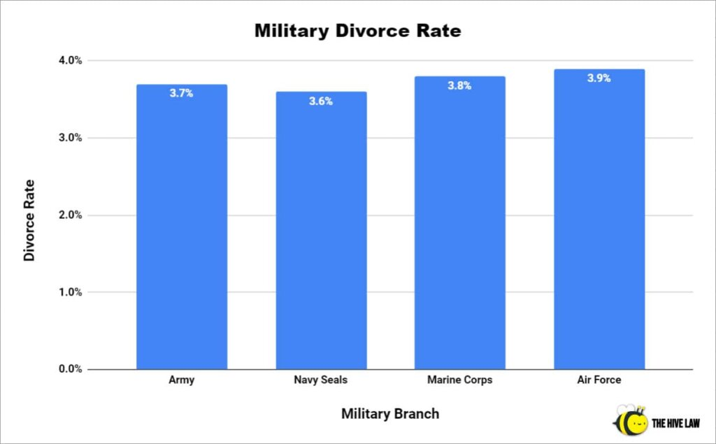 Military Divorce Rate - Navy Seal Divorce Rate - Army Divorce Rate - Military Marriage Statistics - Divorce Rates In Military