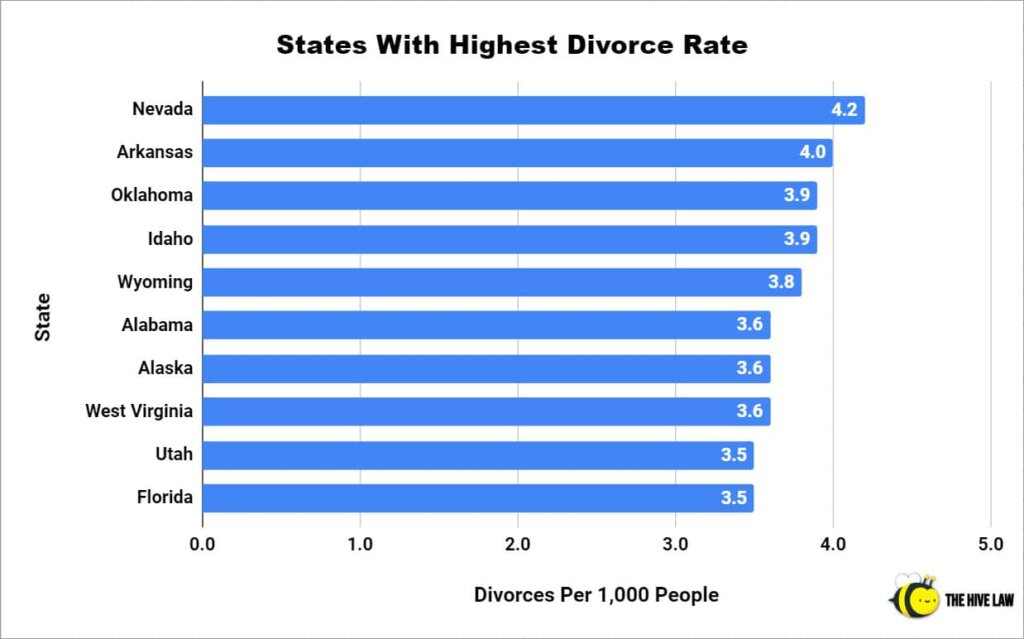 States With Highest Divorce Rate - Divorce Rate In America - Divorce Rate In US - Divorce Statistics - Divorce Percentage