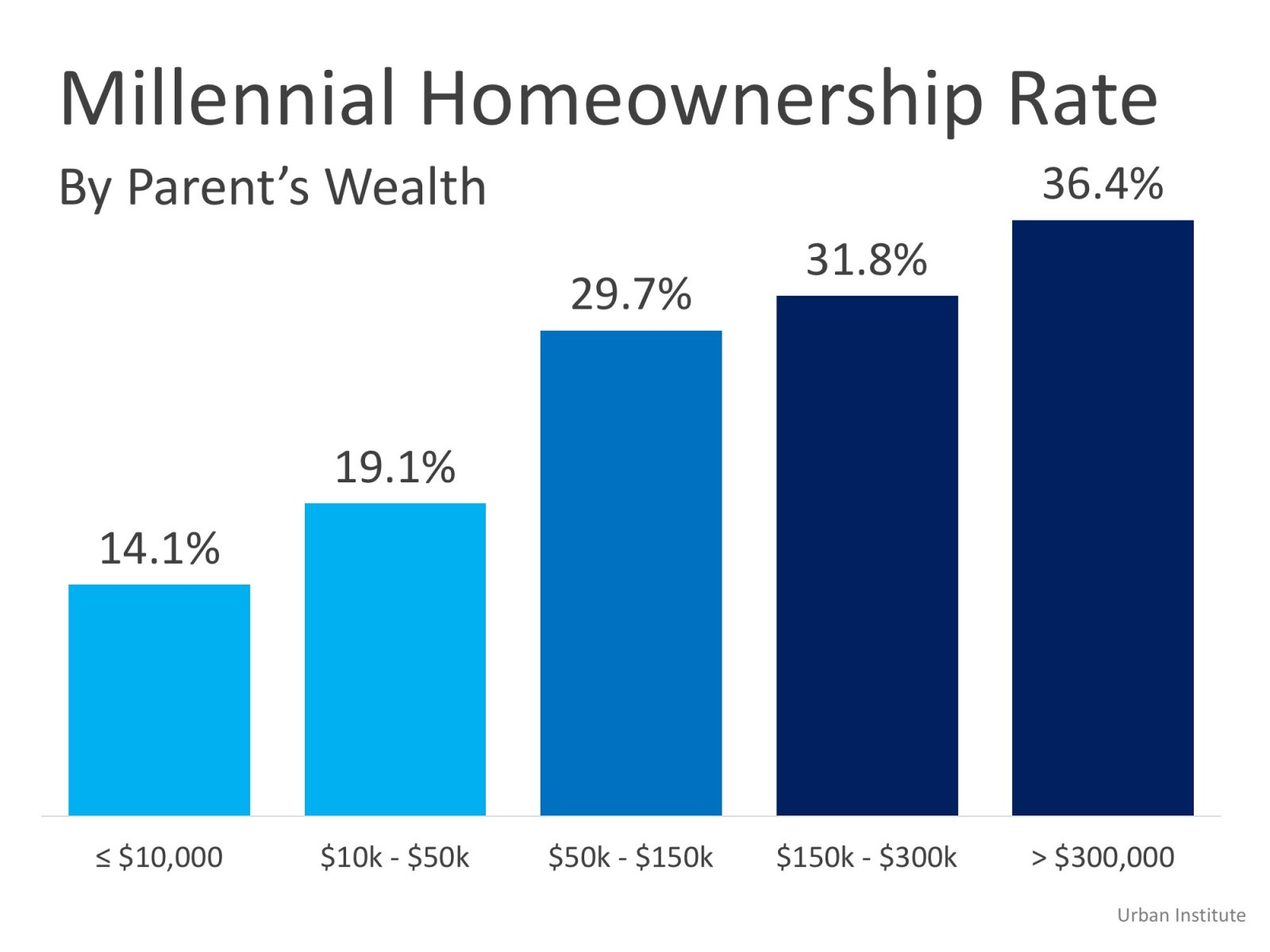 Own A Home - Homeownership Dominant Gene