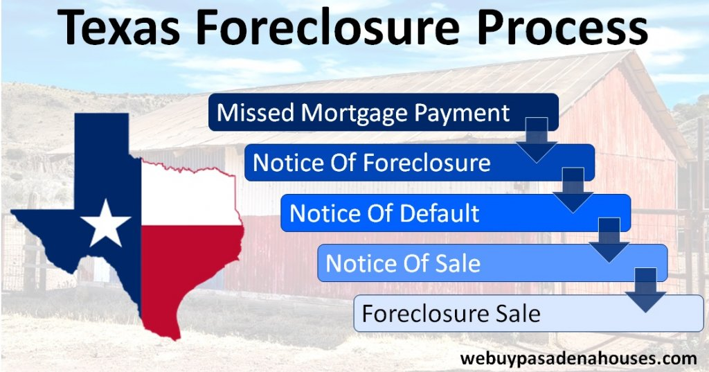 Foreclosure Process In Houston, Texas   Baker Group Home Buyers