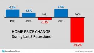 Home Prices During Previous Recessions