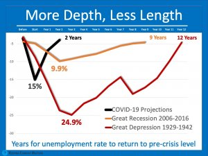 Unemployment Recession during COVID-19, Great Depression