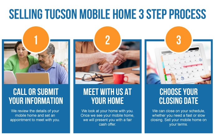 Tucson AZ Mobile Home Buyer 3 Step Process_Opt1