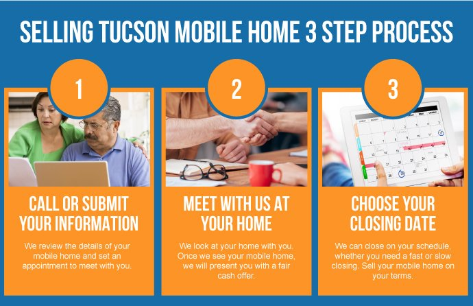 Tucson AZ Mobile Home Buyer 3 Step Process_Opt2