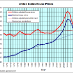 Reversion to Means real estate how to buy a house