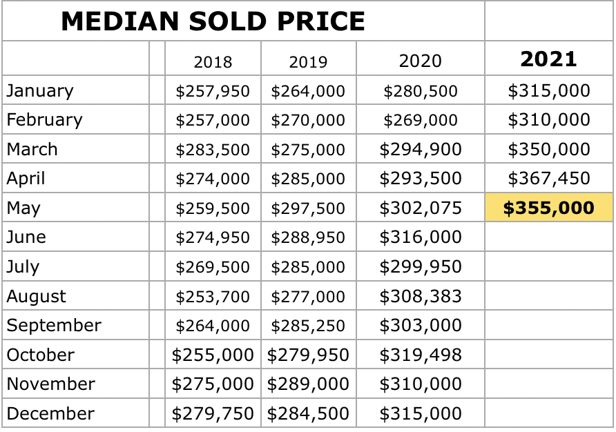 Clermont Florida May 5, 2021 Market Report days to sell