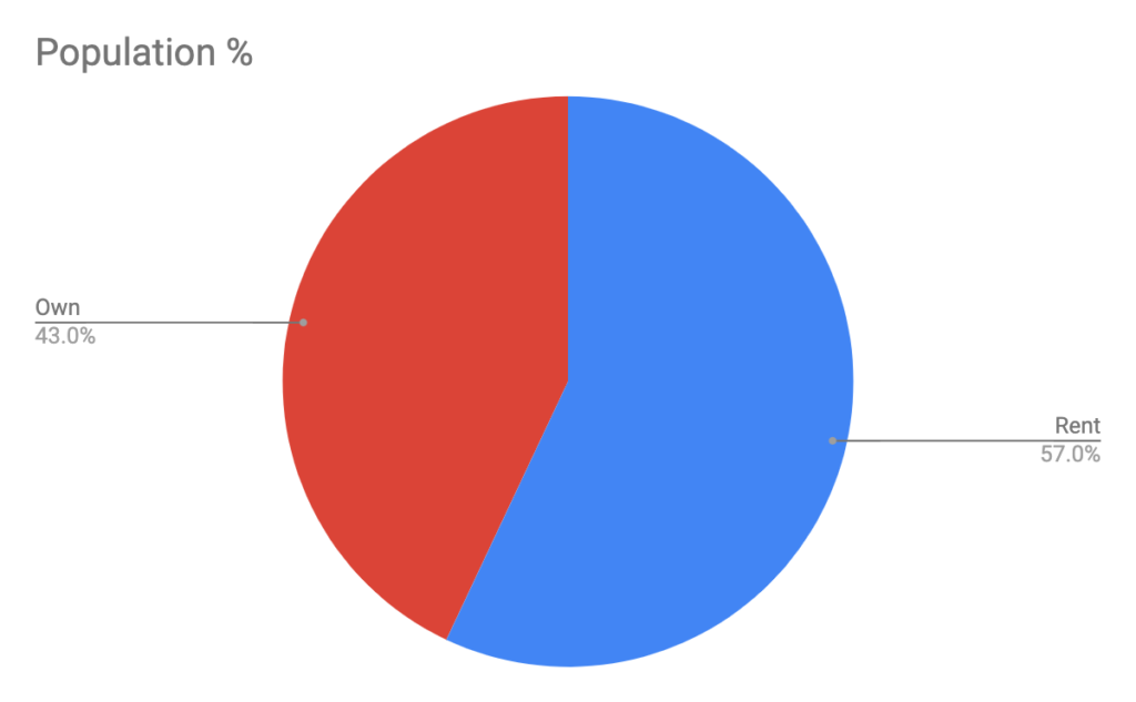 Lyndon, KY Rent vs. Own