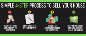 Quick & Easy 4 Step Process - Nolan Buys Houses in Kissimmee FL