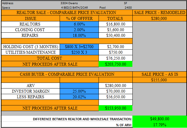 analysis to show why it make sense to sell to cash buyer