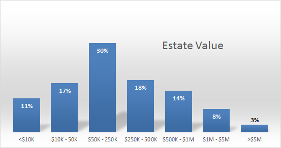 estate value stats