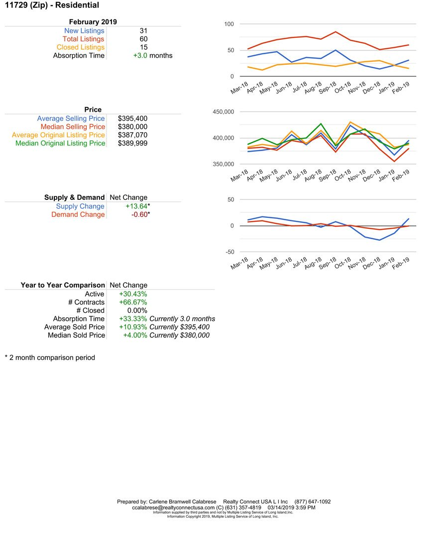 Deer Park Home sales