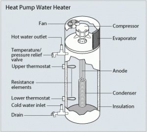 Heat Pump waters save considerable amounts of energy.